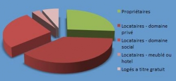medium_75014_logements_proprietaires_locataires.JPG