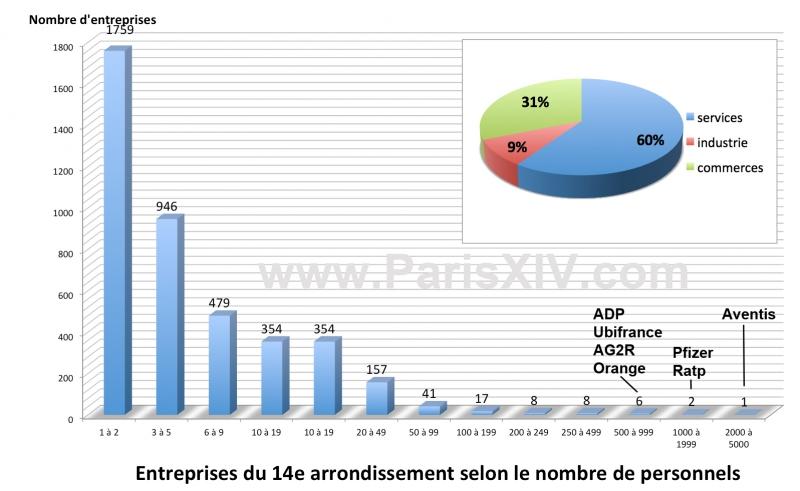 vie économique paris 14e structures entreprises