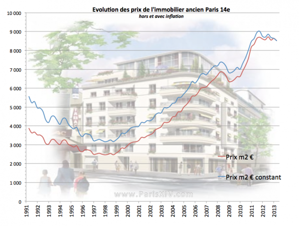 evolution prix immobilier paris 14e inflation
