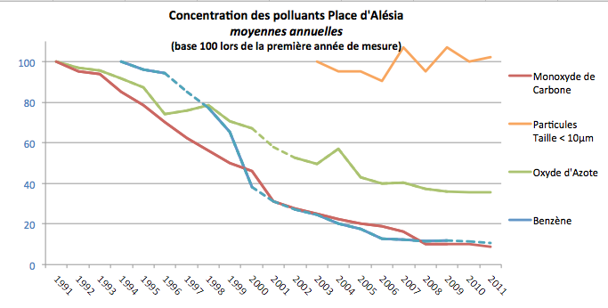 evolution pollution paris 14e