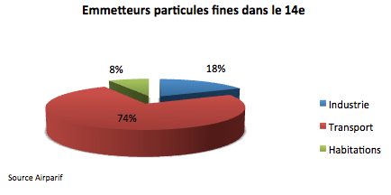 particules fines paris 14e